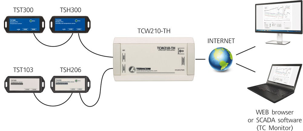 Ethernet data logger TCW210-TH